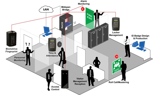 Security System Access Control Solutions